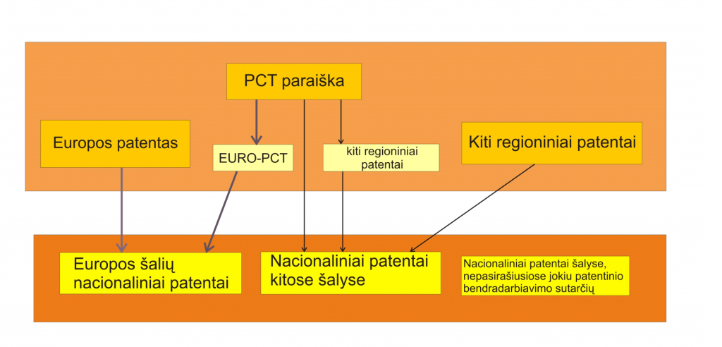 Patentų tipai